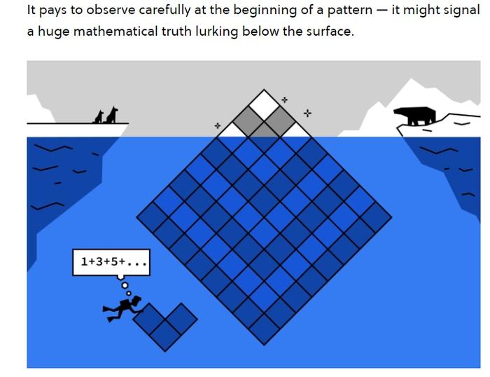 Brilliant Math fundamentals