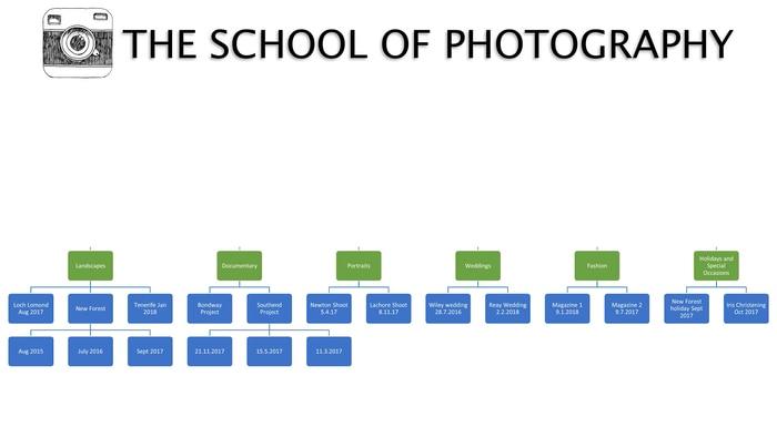 schoolofphotography Lightroom